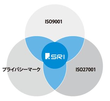 ISO9001、プライバシーマーク、ISO27001 機密文書保管・書類保管の専門会社 SRIの優れたセキュリティ体制を証明する3つの認証