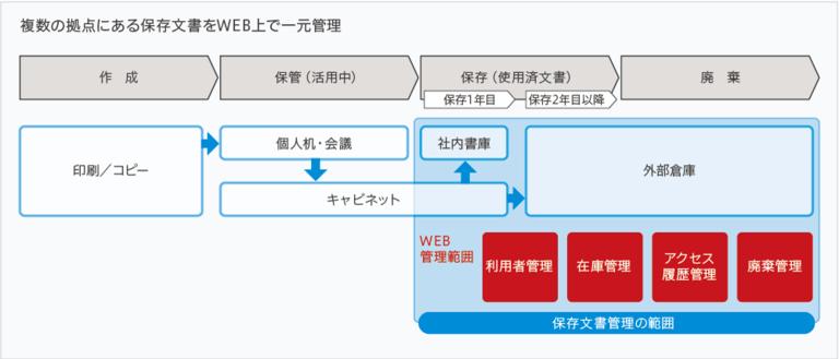 複数の拠点にある保存文書をWEB上で一元管理