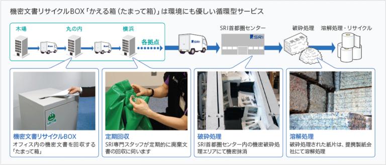 機密文書リサイクルBOX「かえる箱(たまって箱)」は環境にも優しい循環型サービス